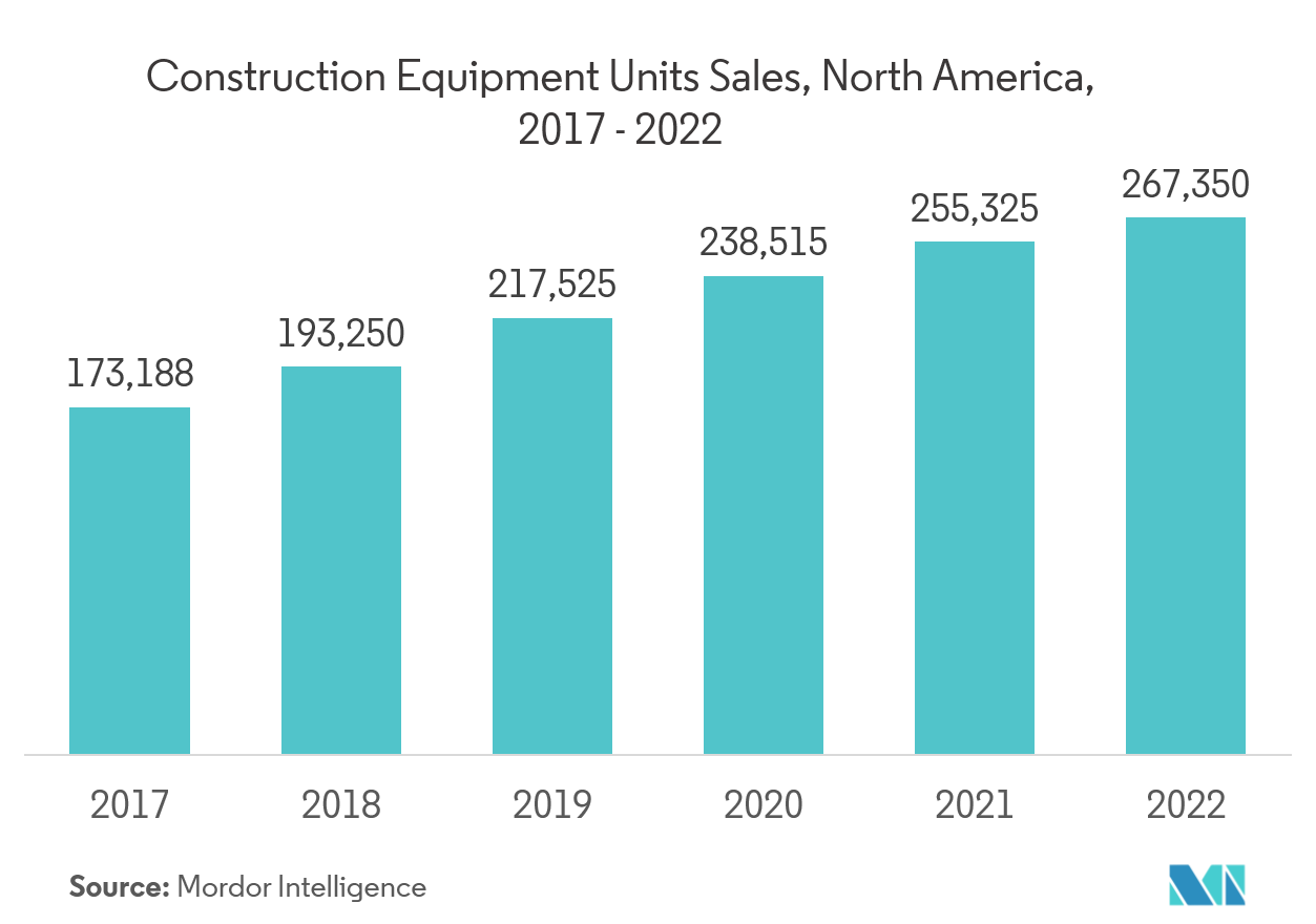Construction Equipment Units Sales, North America