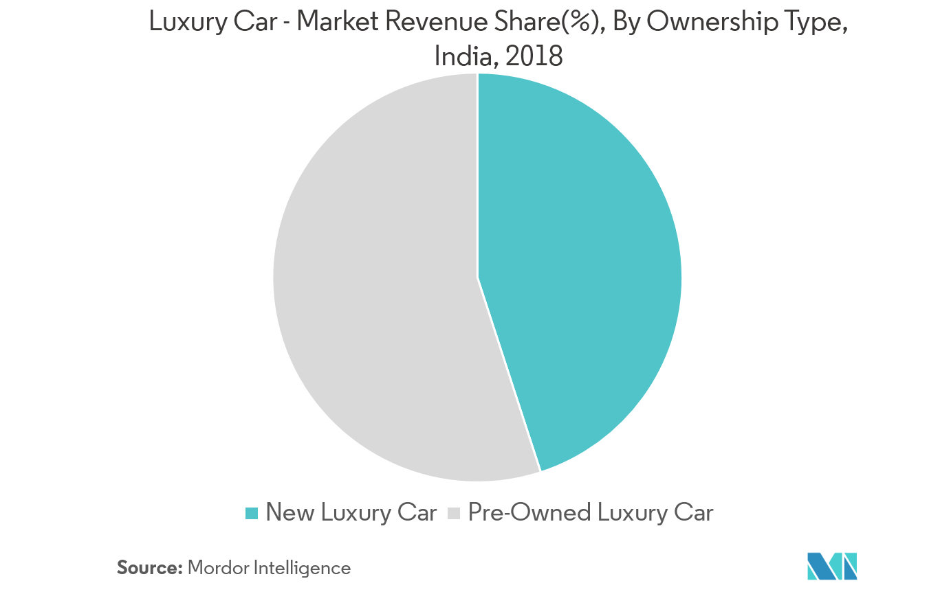 Luxury Car - Market Revenue Share