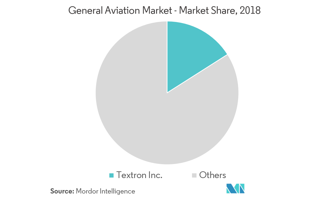 general aviation market