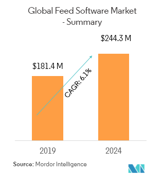 Feed Software Market | Growth, Trends, and Forecast | 2019-2024