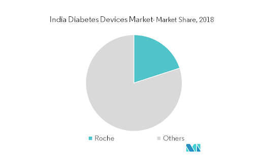 India Diabetes Devices