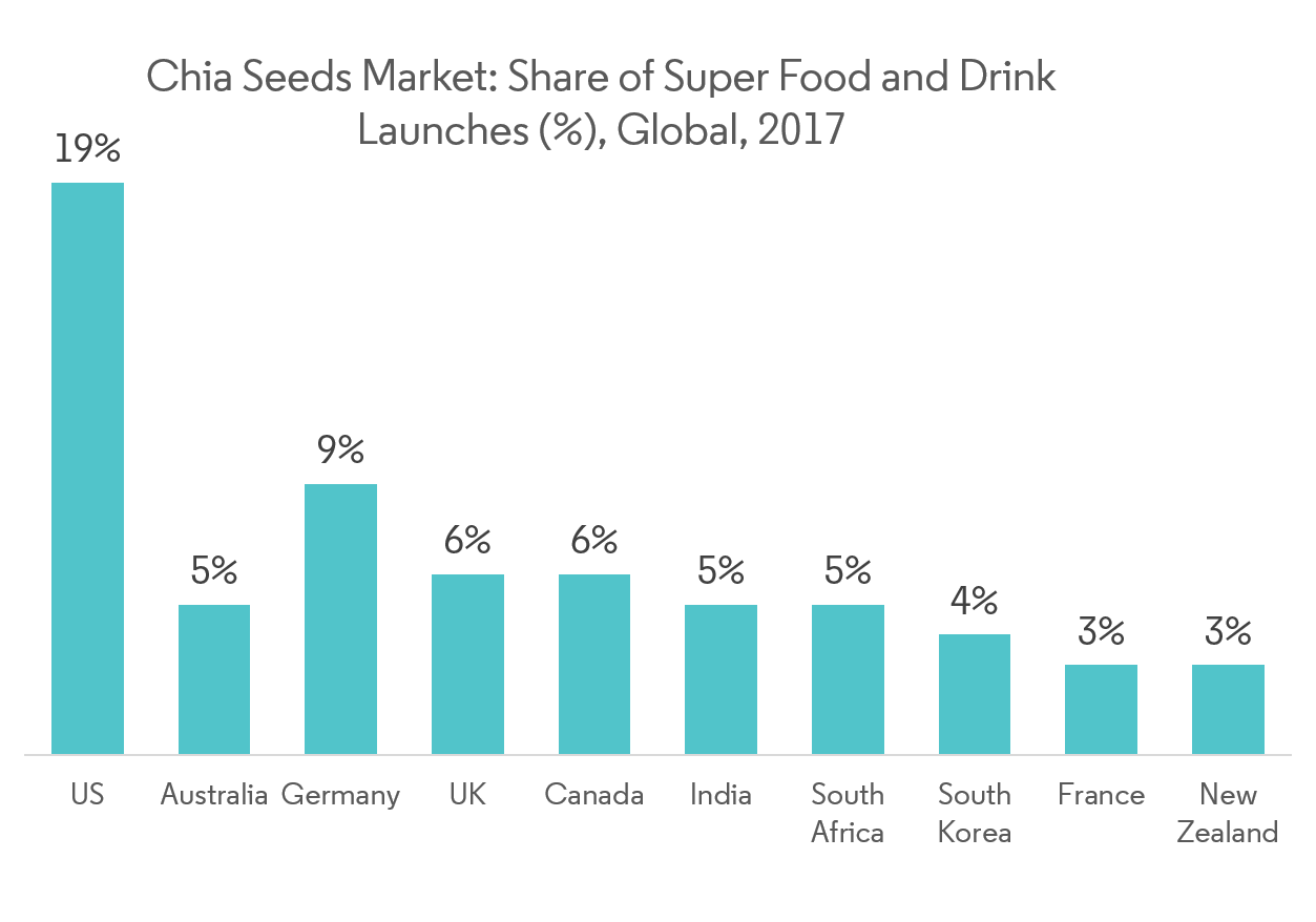 Global Chia Seed Market Graph2