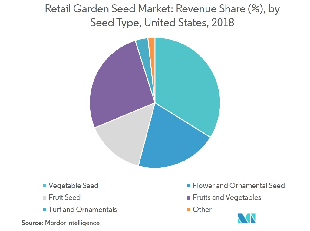 Garden Seeds Market | Growth, Trends, and Forecast (2019-2024)