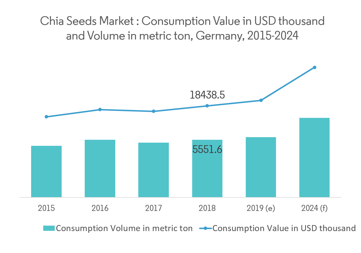 Global Chia Seed Market Graph3