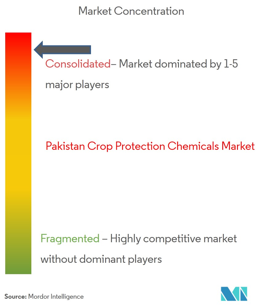 Pakistan Crop Protection Chemicals | Growth, Trends and Forecast