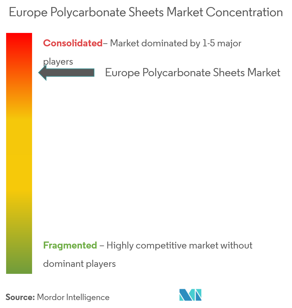 Europe Polycarbonate Sheets Market | Growth, Trends, and