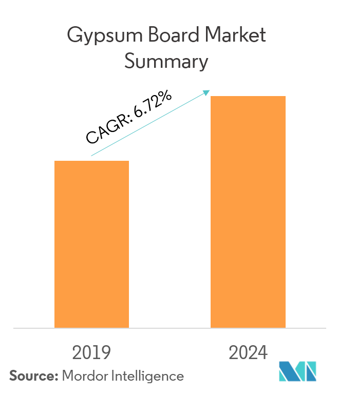 Gypsum Board Market | Growth, Trends, and Forecasts (2019 - 2024)