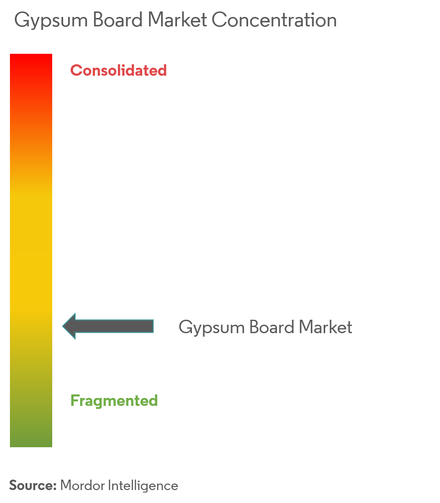Gypsum Board Market | Growth, Trends, and Forecasts (2019