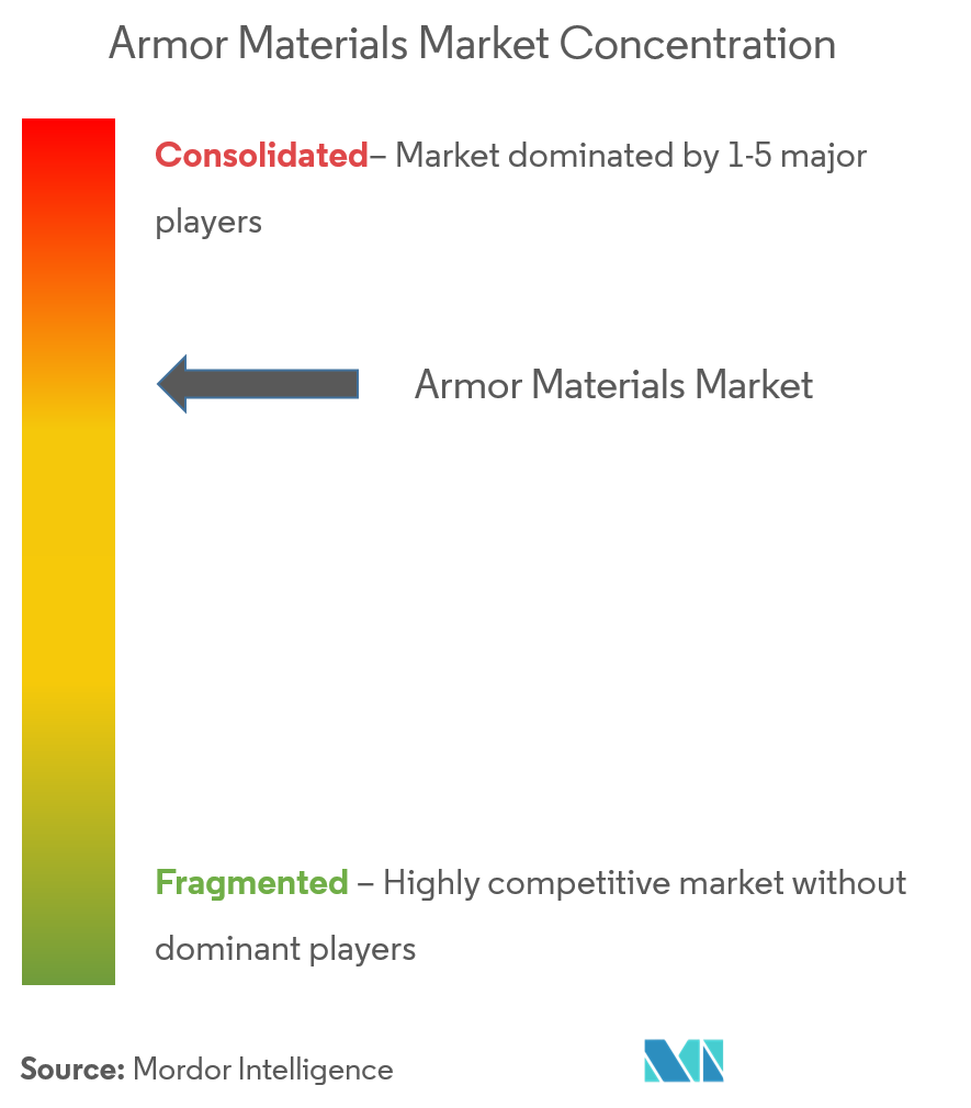 Armor Materials Market - Market Concentration
