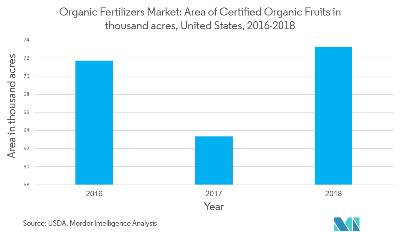 US Organic Fertilizers Market | Growth, Trends, and Forecast