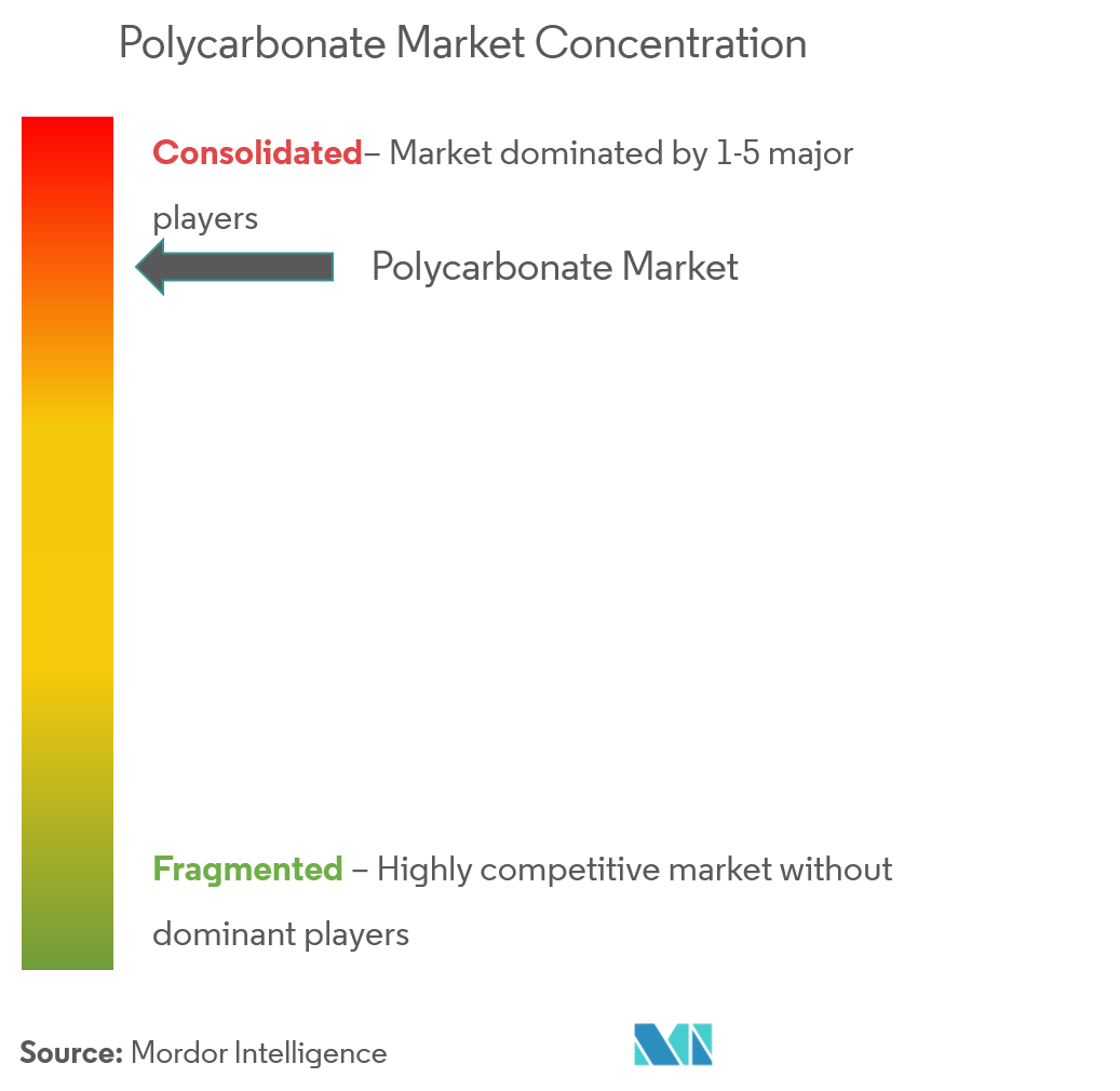 Polycarbonate Market | Growth, Trends, and Forecasts (2019