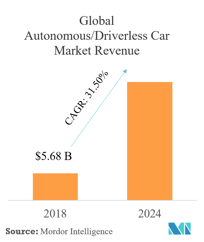 Global Autonomous Driverless Car  Market Revenue