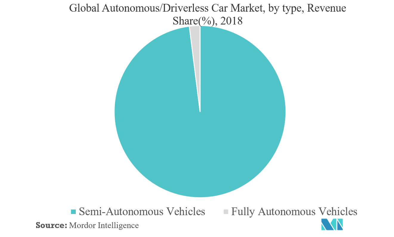 Global Autonomous Driverless Car Market segmentation
