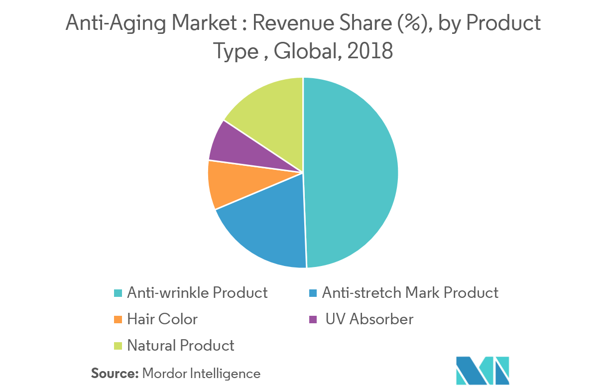 Anti-Aging Market | Growth, Trends, and Forecast (2019-2024)