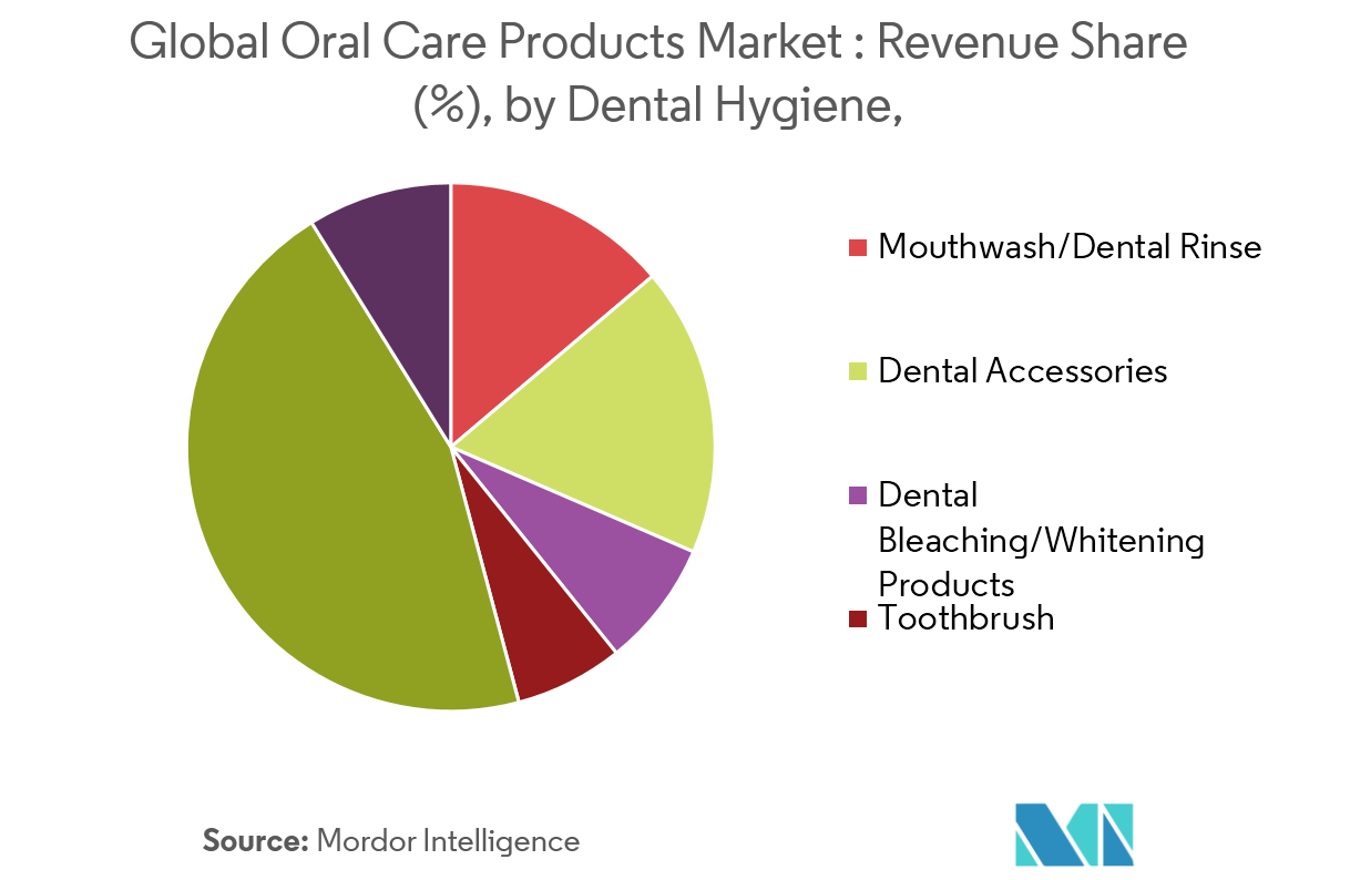 Picture2 Oral Care Products