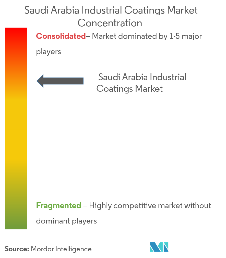 Saudi Arabia Industrial Coatings Market | Growth, Trends
