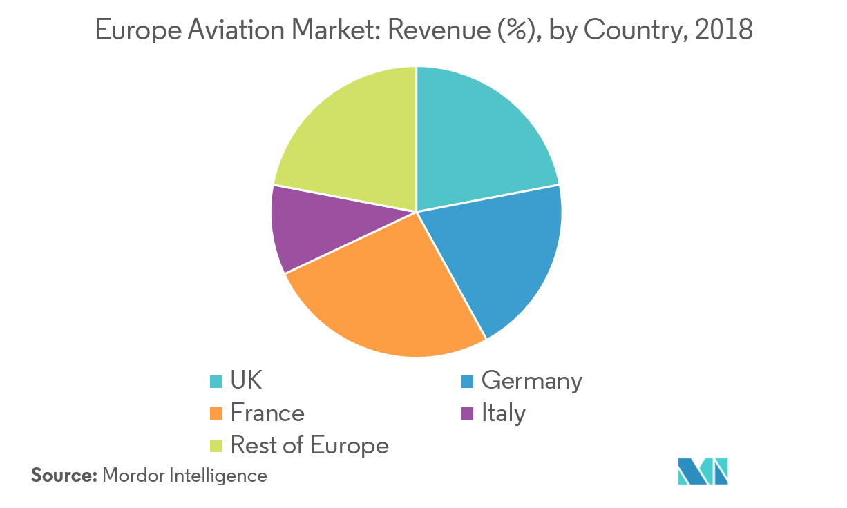 Europe Aviation Market | Growth, Trends, and Forecast (2019 - 2024)