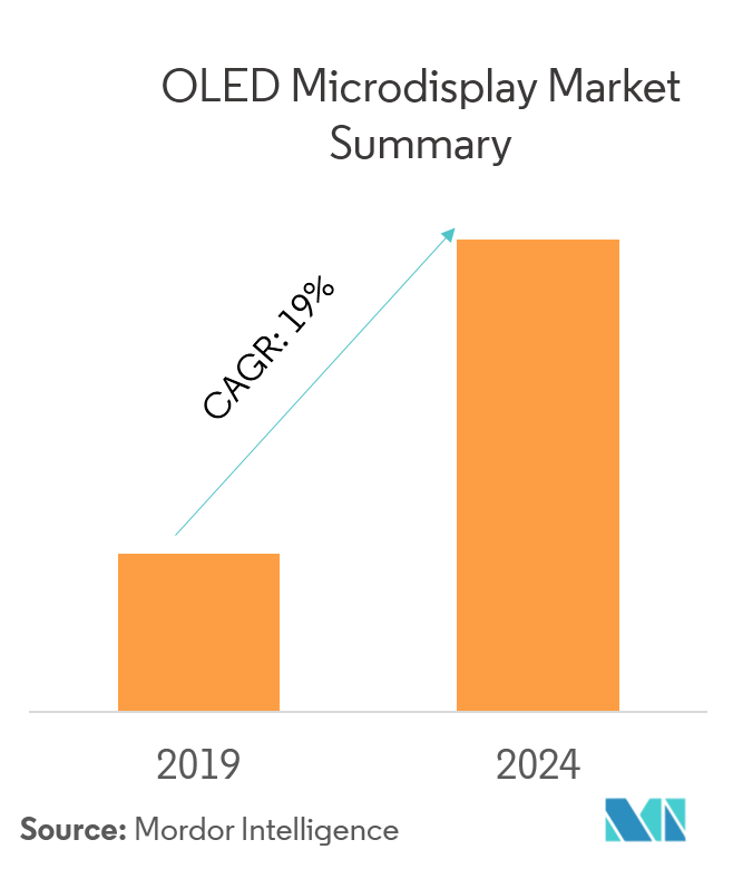 OLED Microdisplay Market | Size, Growth, Trends and Forecast