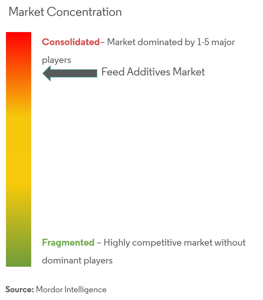 Feed Additives Market