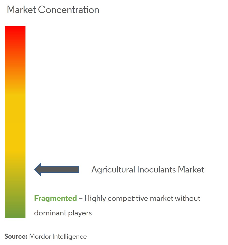 Agricultural Inoculants Market Analysis
