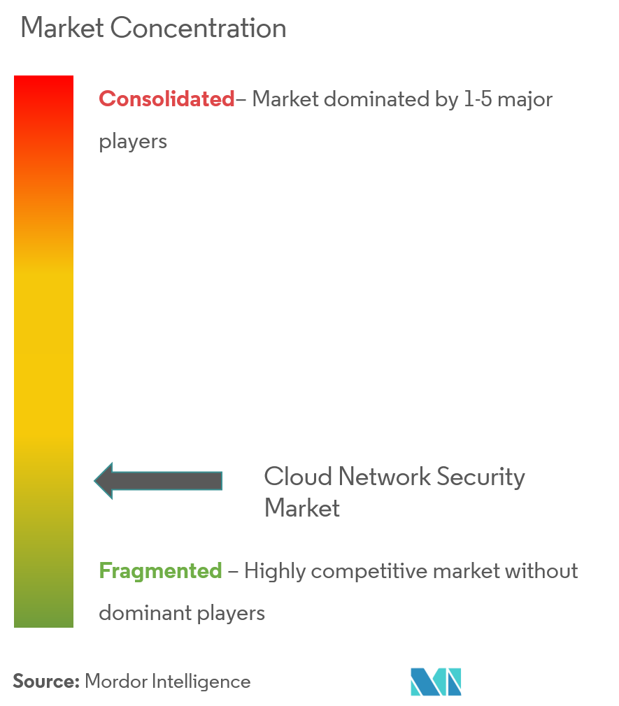 cloud network security software market