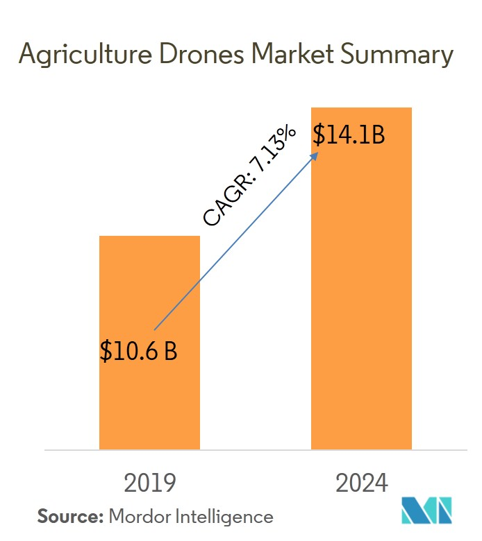 Agriculture Drones Market Size, Share | Overview (2019-2024)