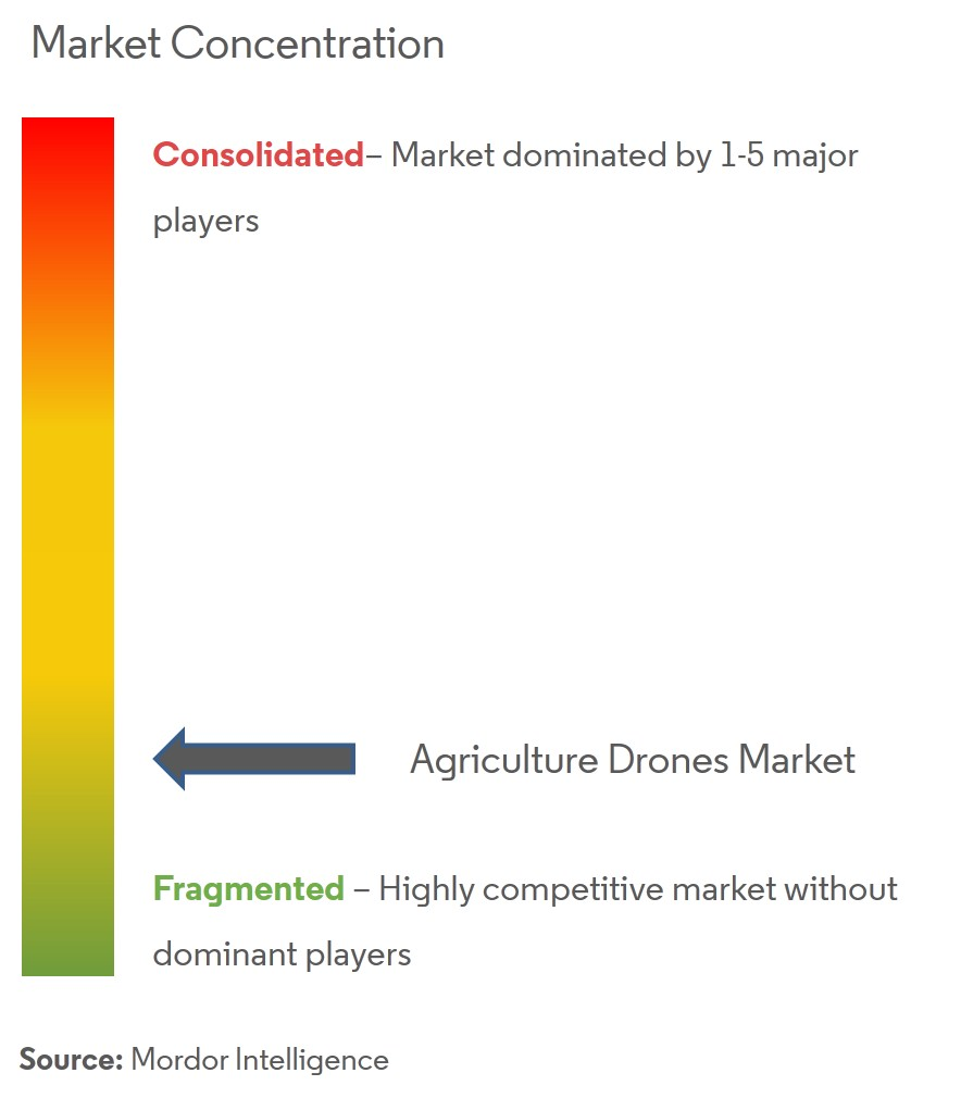 Agriculture Drones Market Analysis
