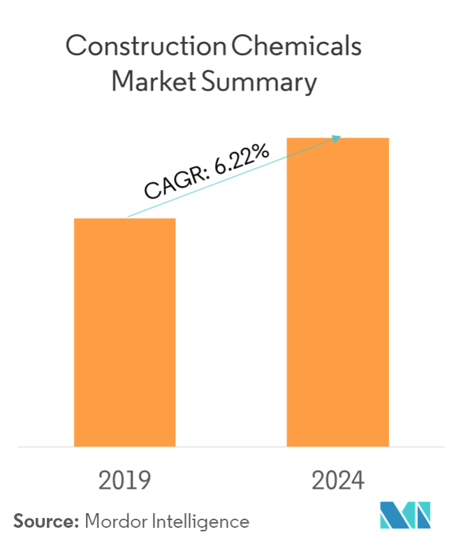 Construction Chemicals Market | Growth, Trends, Forecast (2019-24)