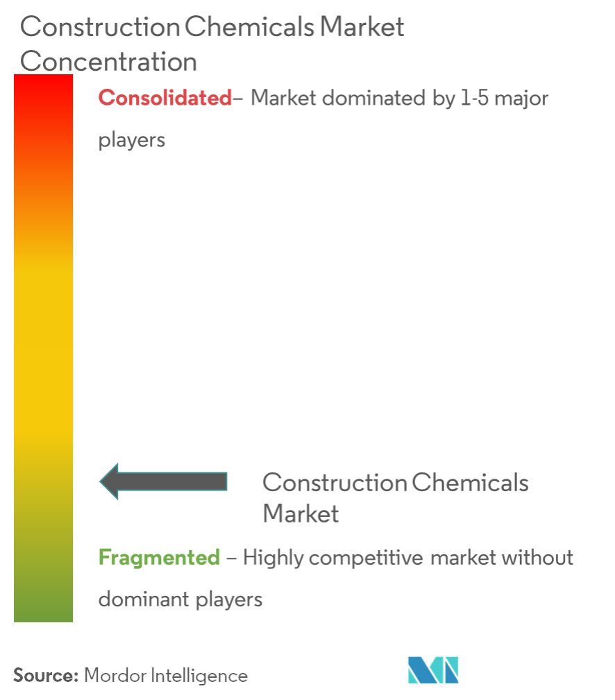 Market Concentration - Europe Construction Chemicals