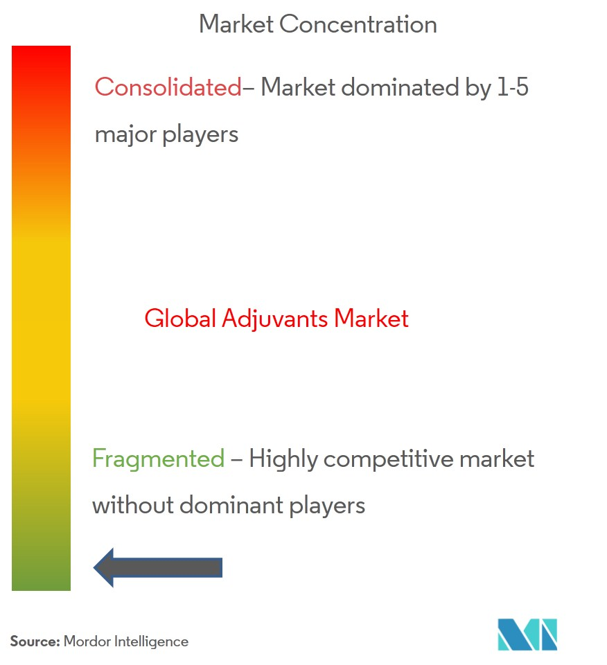 Global Adjuvants Market | Growth, Trends, and Forecast (2019