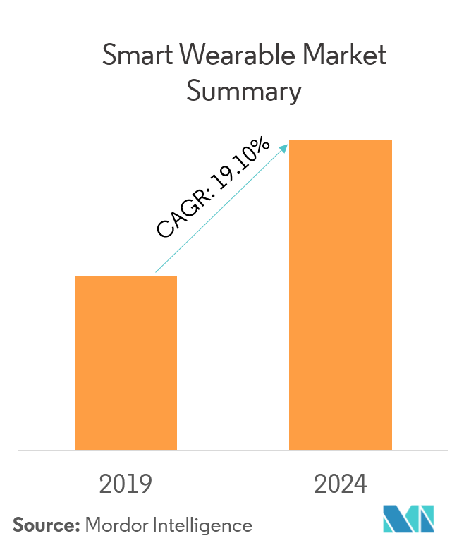 d99bbfd93322 Smart Wearable Market