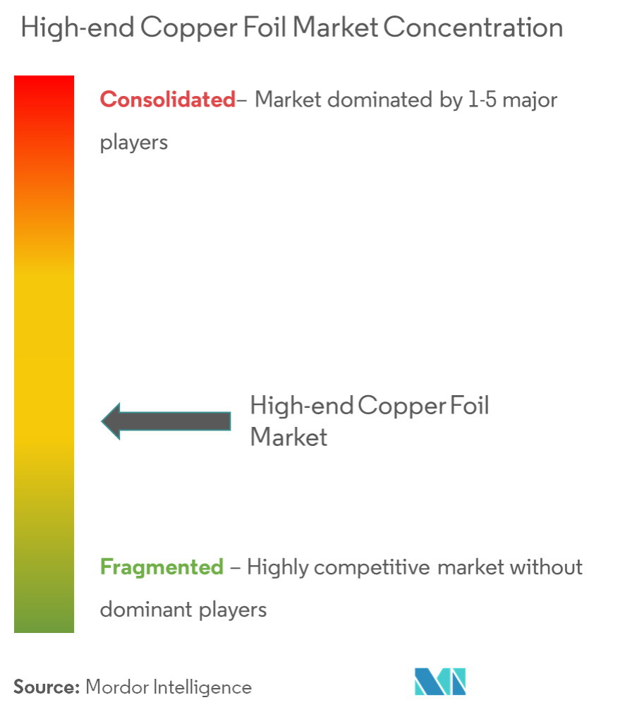 high end copper foil market
