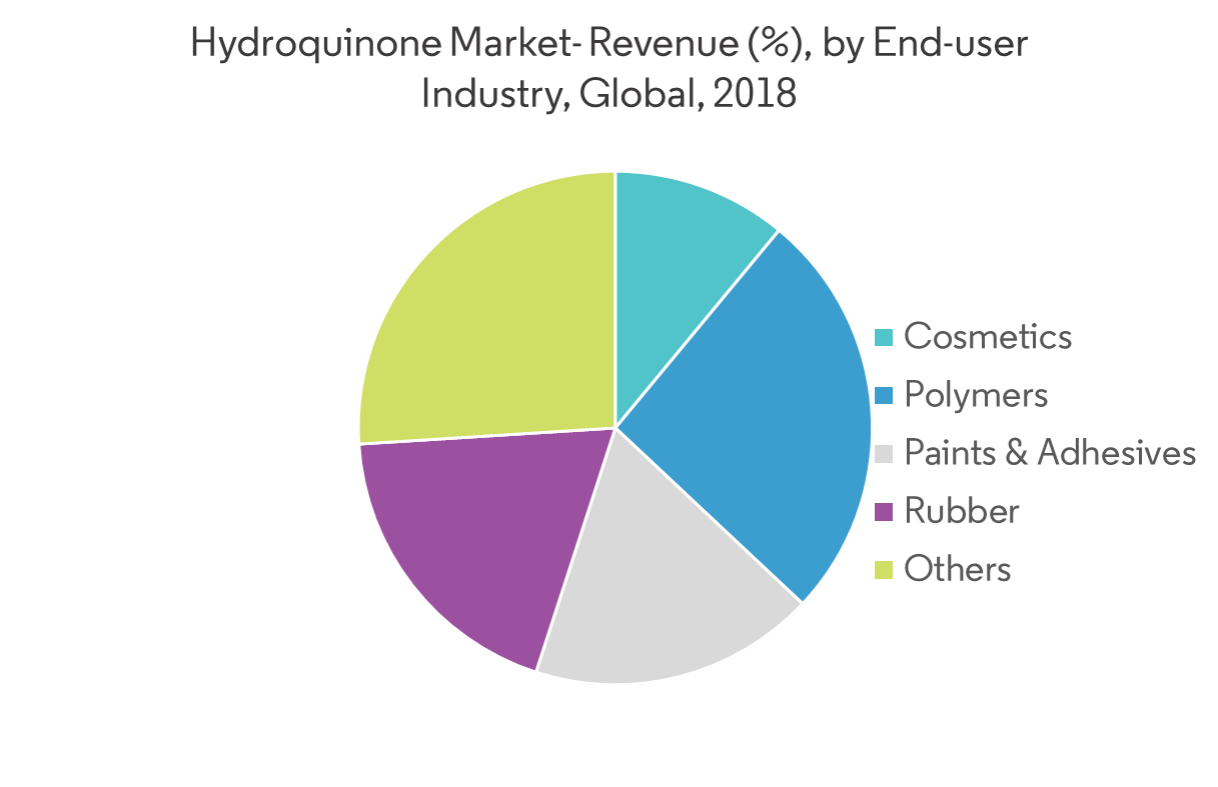 Hydroquinone Market | Growth, Trends and Forecast (2019 - 2024)