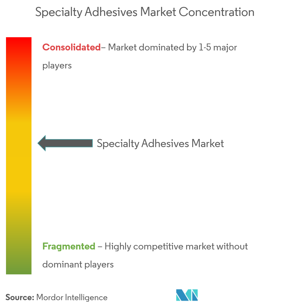 Specialty Adhesives Market - Market Concentration