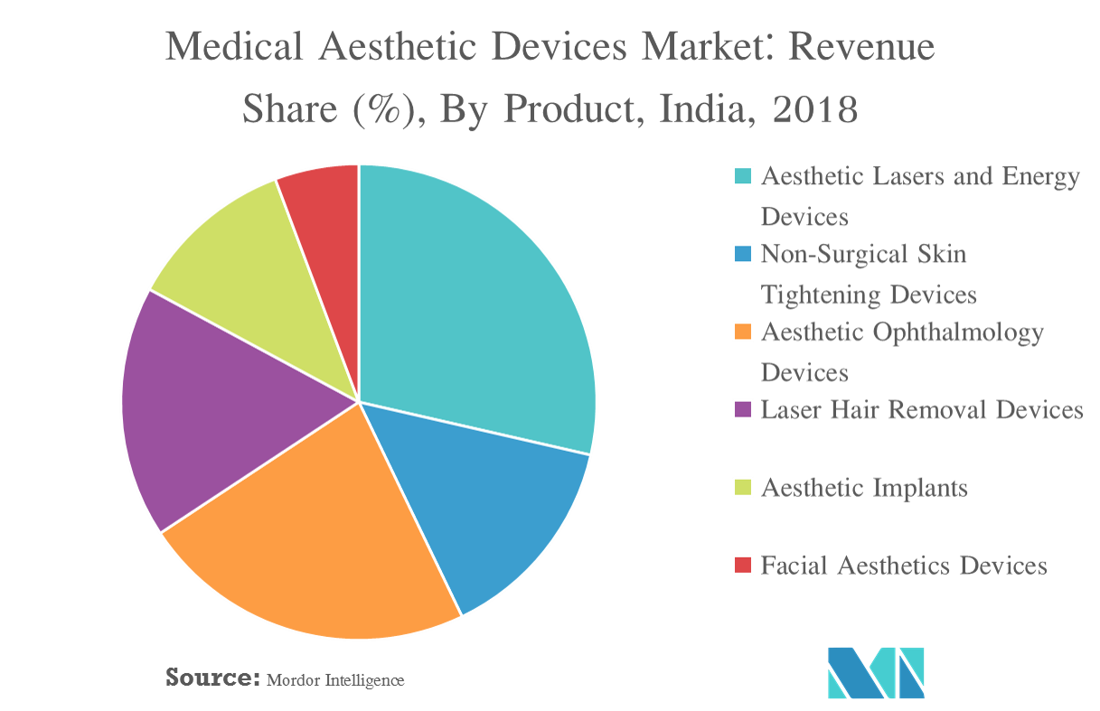 India Aesthetic Devices Market | Growth, Trends, and