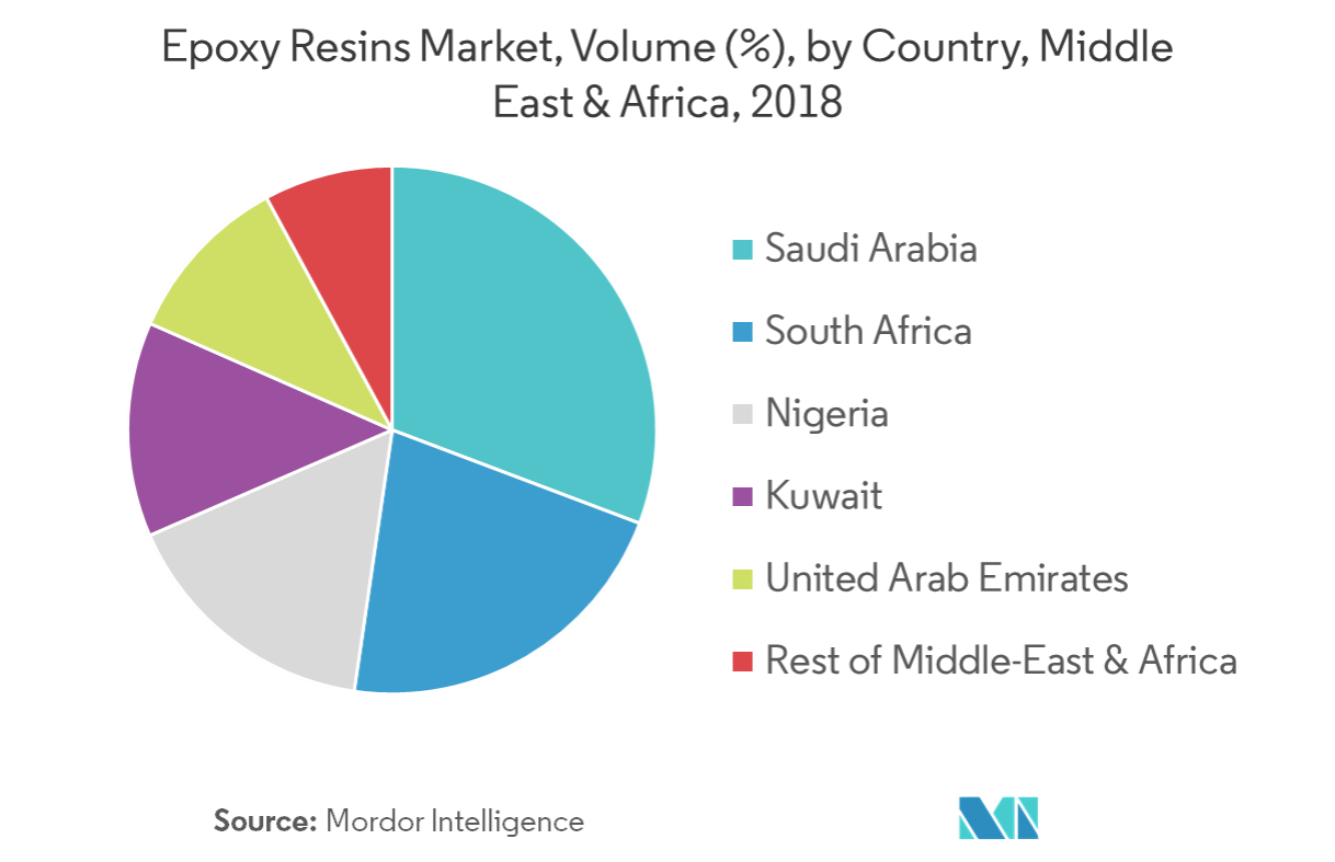 regional - Middle East & Africa Epoxy Resins Market