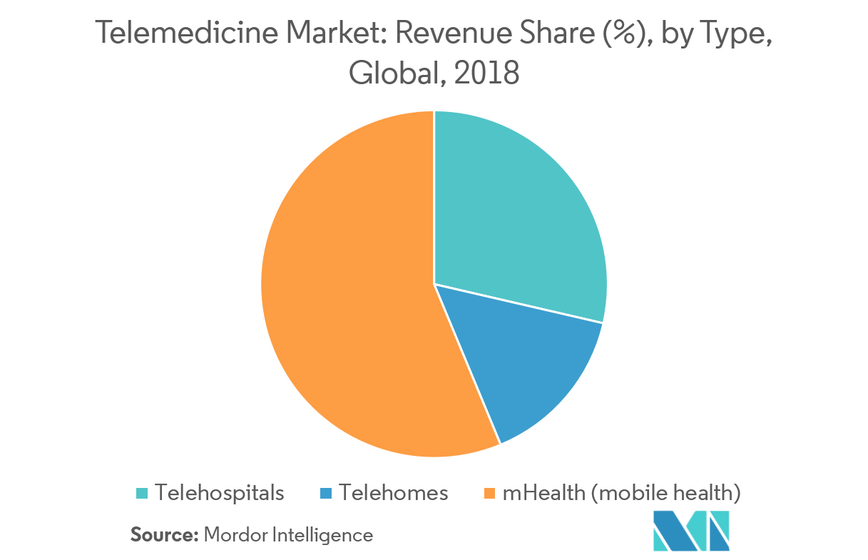Telemedicine Market | Growth, Trends, and Forecast (2019-2024)
