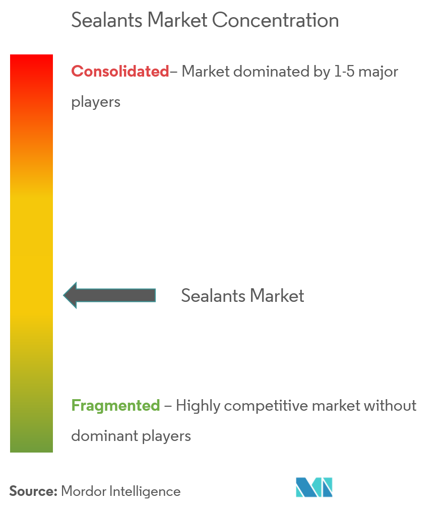 Market concentration -  Sealants Market
