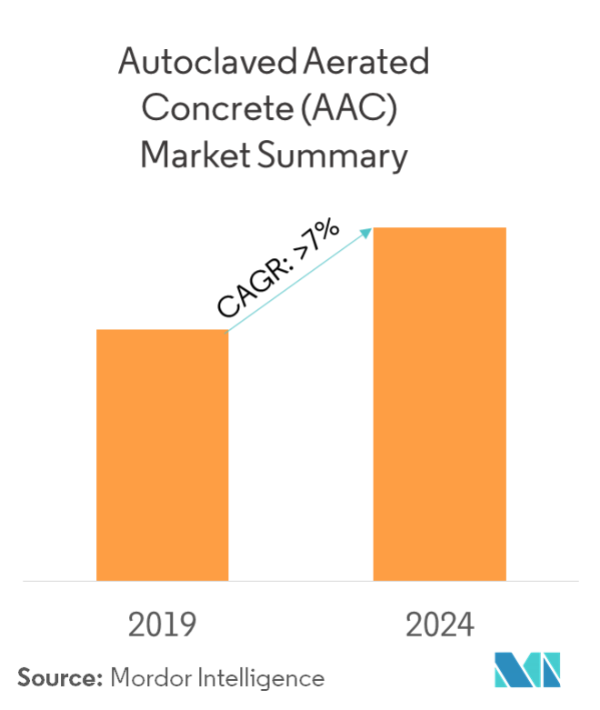 Autoclaved Aerated Concrete (AAC) Market | Growth, Forecast
