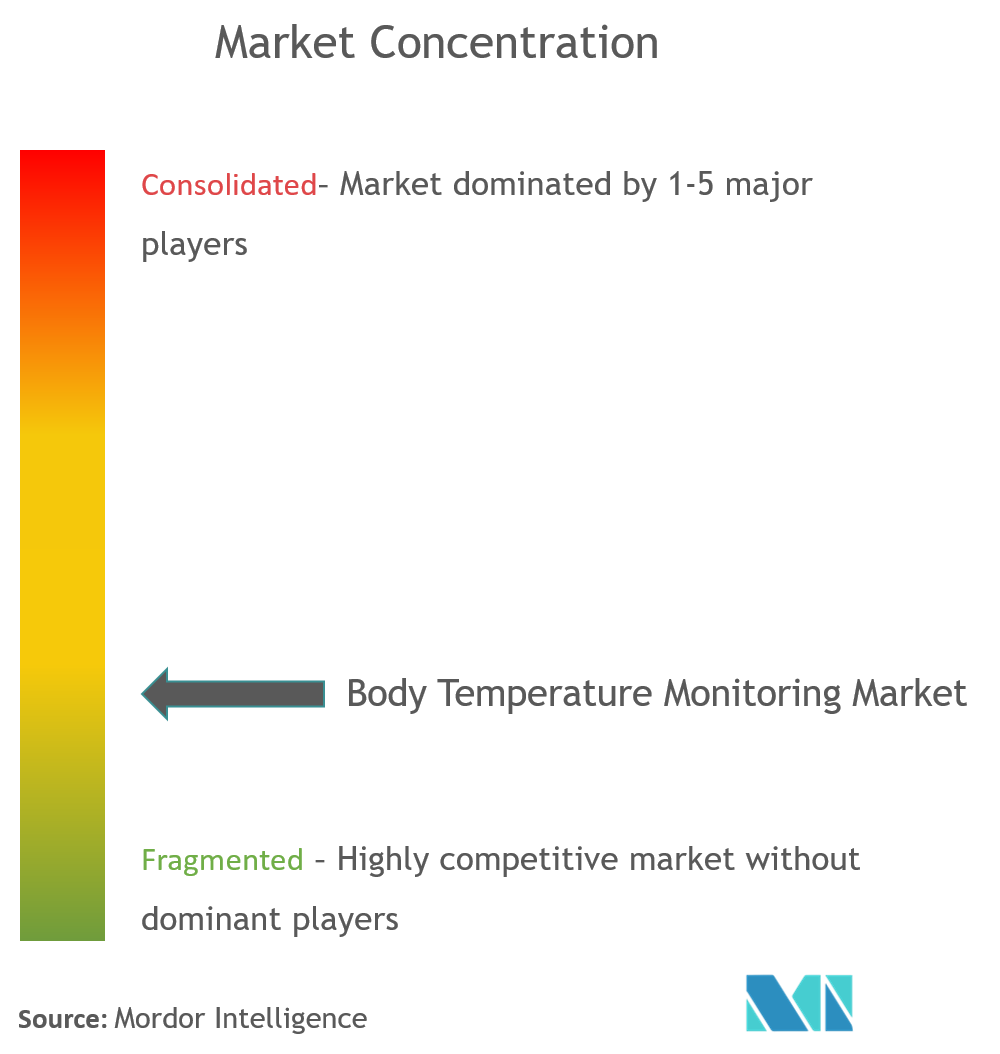 body temperature monitoring devices market