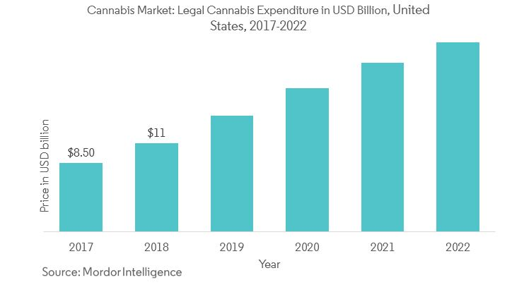 Cannabis Market Size, Growth, Analysis, Research Report (2019-24)