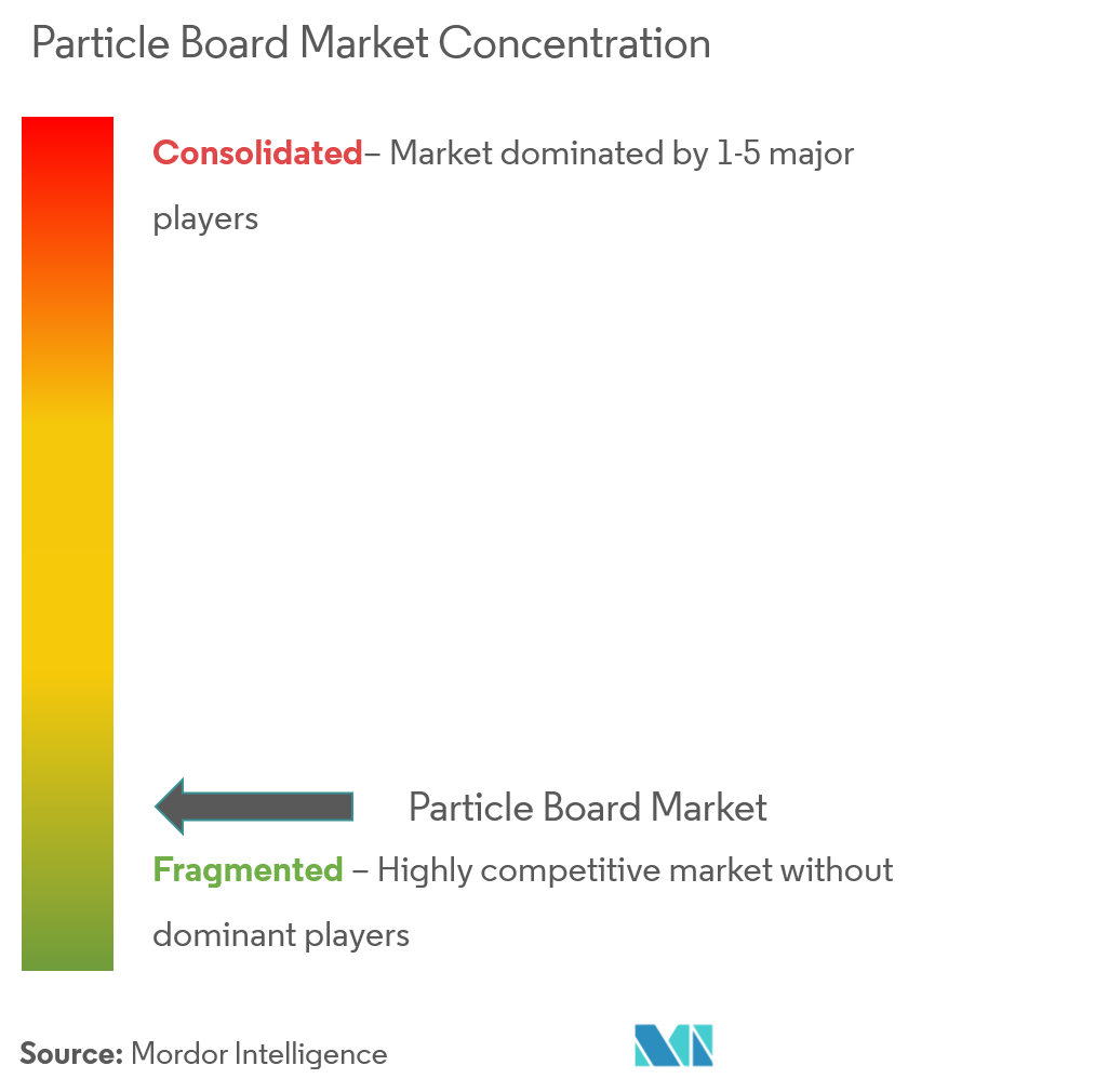 Particle Board Market | Growth, Trends, and Forecast (2019 - 2024)