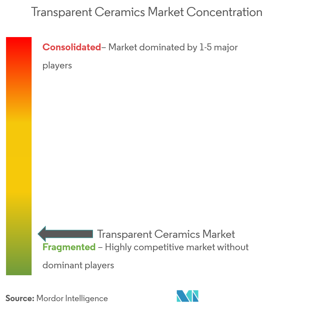 optical ceramics market