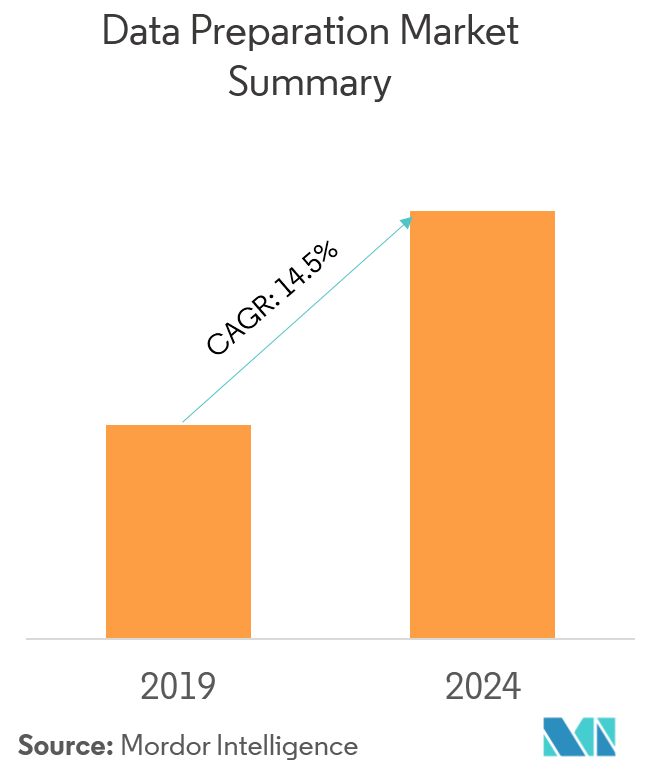 Data Preparation Market | Growth, Trends and Forecast (2019
