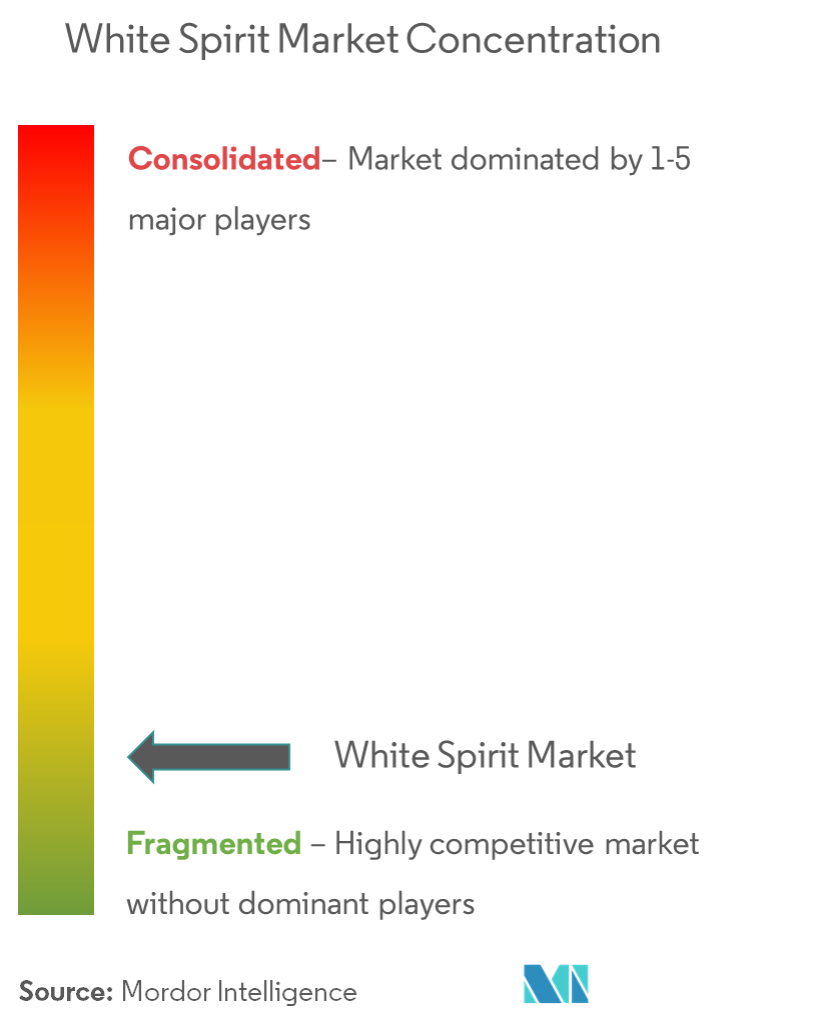 White Spirit Market | Growth, Trends, and Forecasts (2019