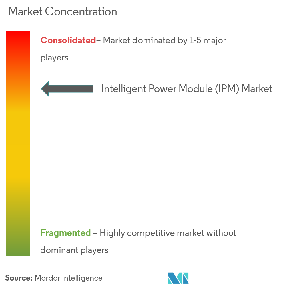 intelligent power module ipm market