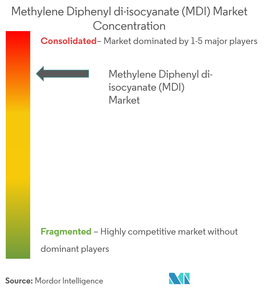 Methylene Diphenyl di-isocyanate (MDI) Market | Growth, Trends, and