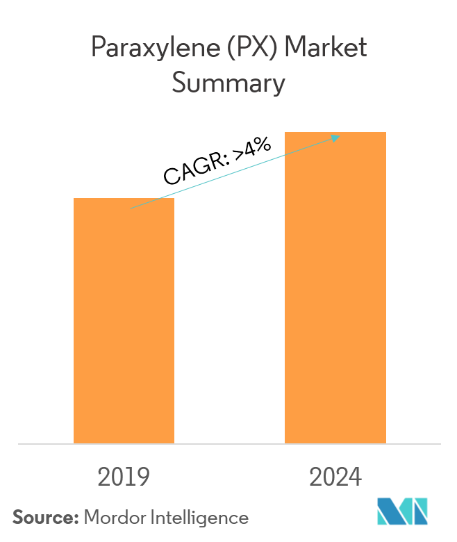 Paraxylene (PX) Market | Growth, Trends, and Forecasts (2019