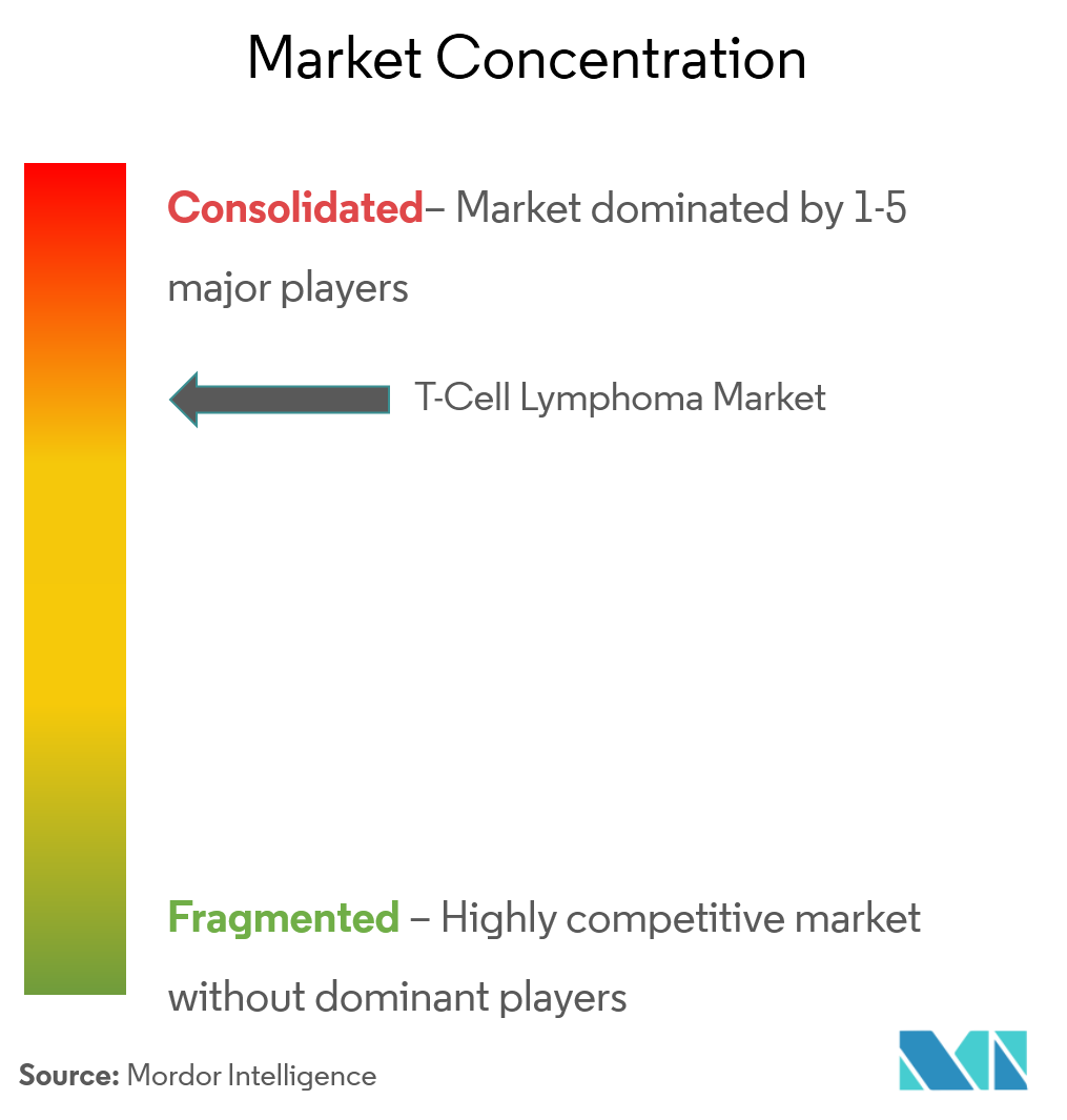 t cell lymphoma market