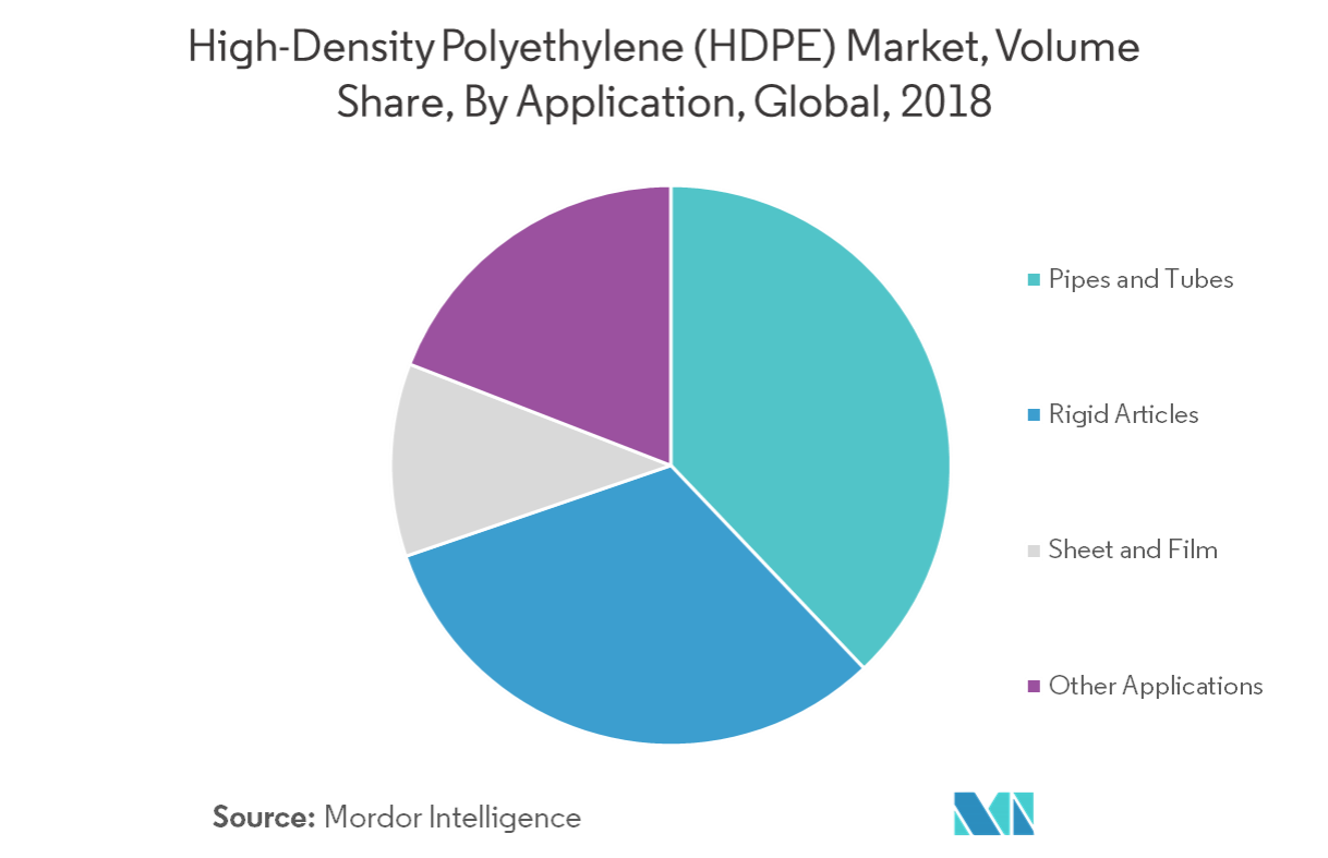 High-Density Polyethylene (HDPE) Market | Growth, Forecasts (2019-24)